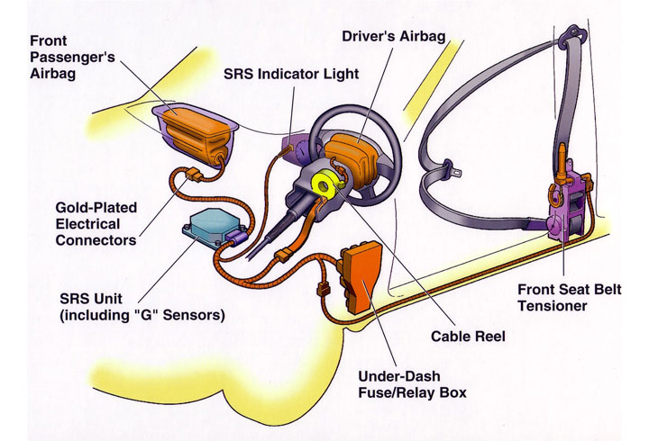parts of airbag system
