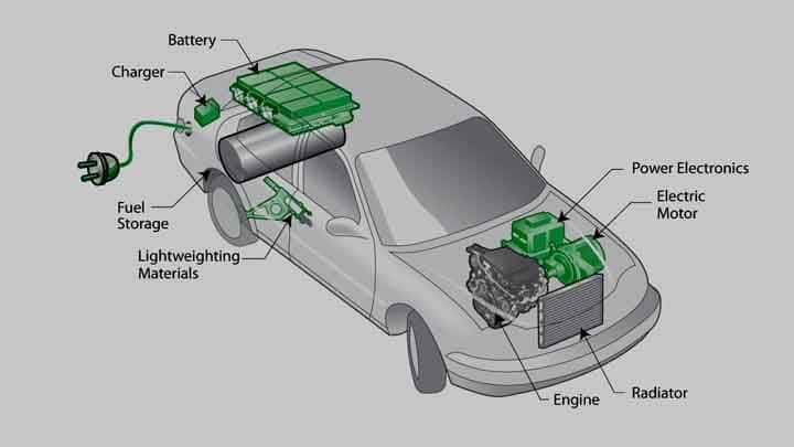 How do Hybrid Cars Work? Internal Structure and Basic Principle ...