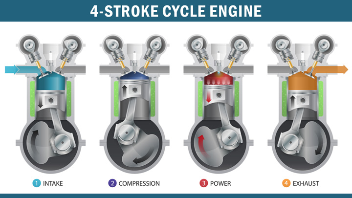 4 stroke cycle engine
