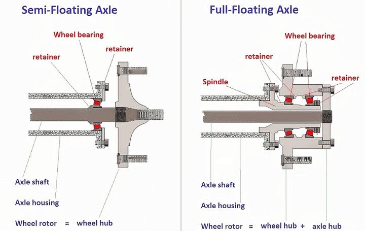 axle comparison