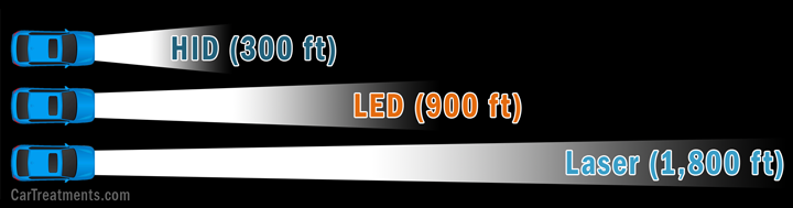HID vs LED vs Laser headlight distance