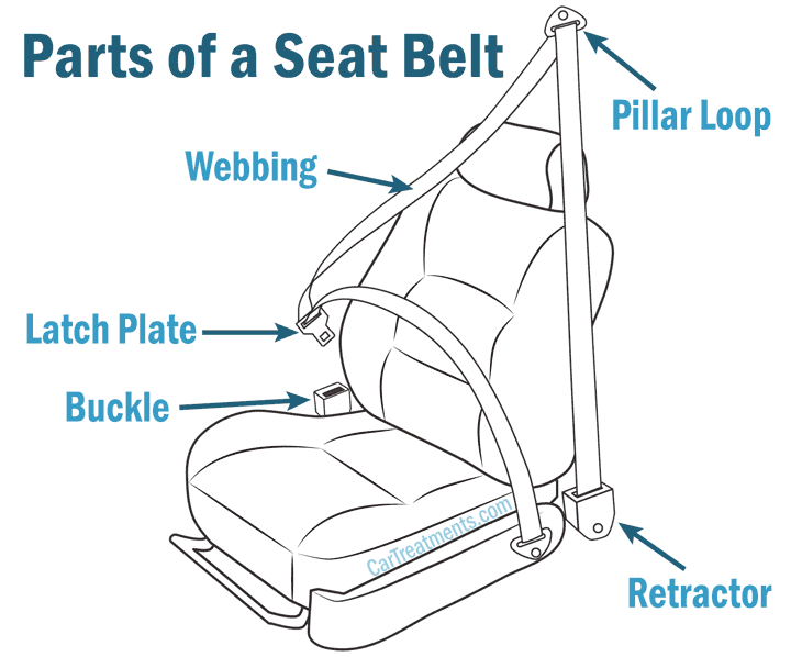 parts of a seat belt